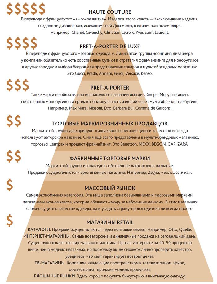 Ценовая пирамида гардероба