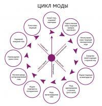 Цикл моды