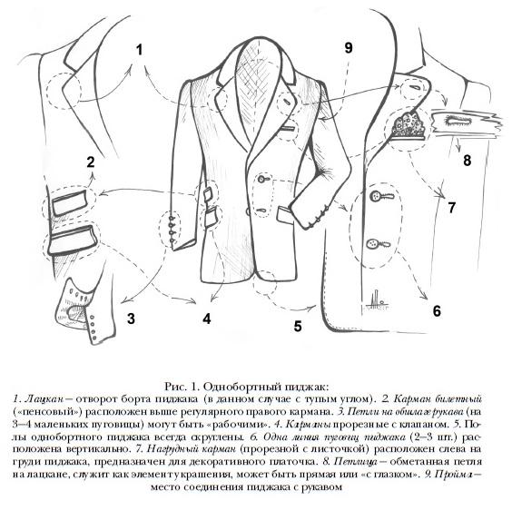 Элементы однобортного пиджака