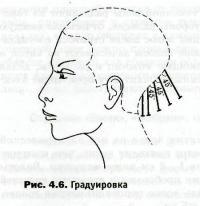 Энциклопедия начинающего парикмахера: операции стрижки волос