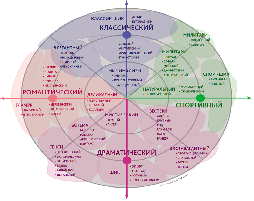 Карта стилей