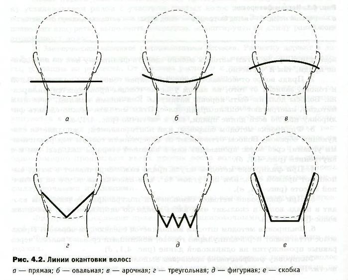 Линии окантовки волос