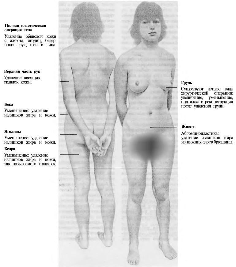 Места проведения косметических операций на теле