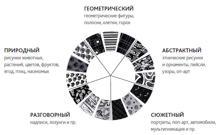 Основные виды рисунков
