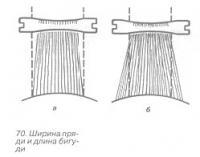 Соотношение ширины пряди и бигуди