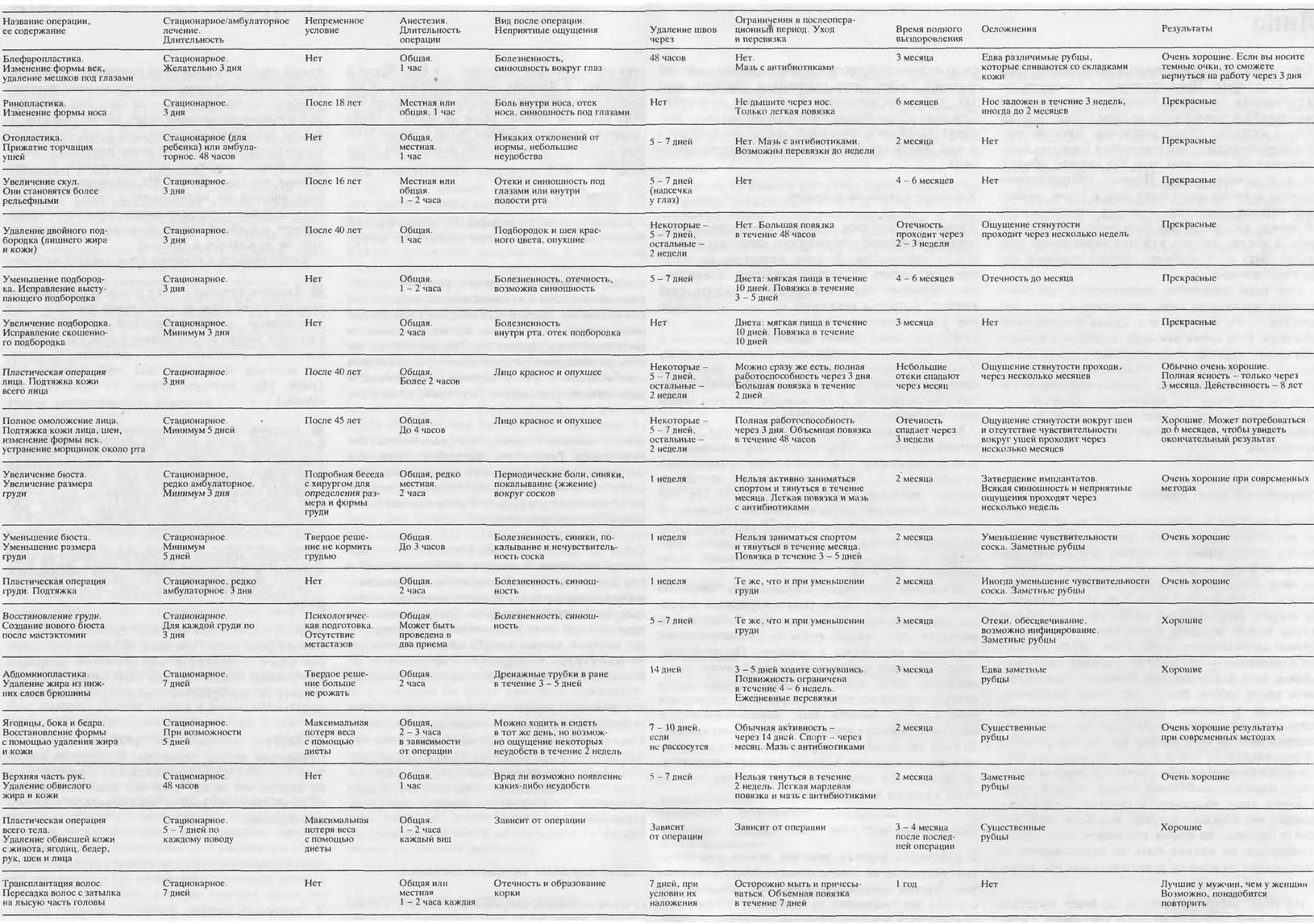Таблица косметических операций